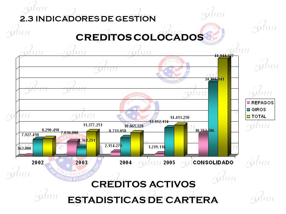 CREDITOS COLOCADOS 2.3 INDICADORES DE GESTION CREDITOS ACTIVOS ESTADISTICAS DE CARTERA