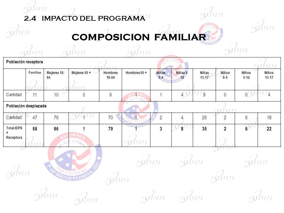 COMPOSICION FAMILIAR Población receptora Familias Mujeres 18- 64 Mujeres 65 +Hombres 18-64 Hombres 65 +Niñas 0-4 Niñas 5- 12 Niñas 13-17 Niños 0-4 Niñ