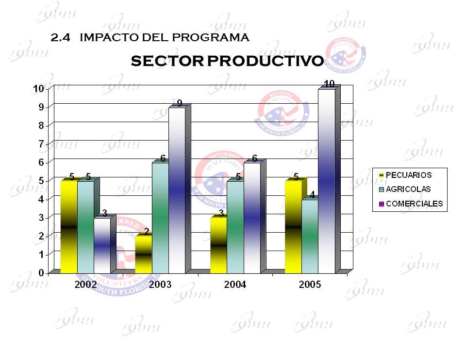 SECTOR PRODUCTIVO 2.4 IMPACTO DEL PROGRAMA