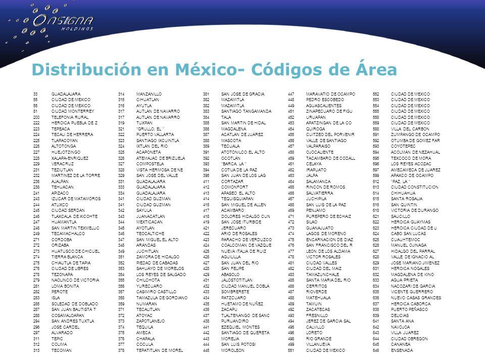 33GUADALAJARA 55CIUDAD DE MEXICO 81CIUDAD MONTERREY 200TELEFONIA RURAL 222HEROICA PUEBLA DE Z 223TEPEACA 224TECALI DE HERRERA 225TLAPACOYAN 226ALTOTONGA 227HUEJOTZINGO 228XALAPA-ENRIQUEZ 229VERACRUZ 231TEZIUTLAN 232MARTINEZ DE LA TORRE 236AJALPAN 238TEHUACAN 241APIZACO 243IZUCAR DE MATAMOROS 244ATLIXCO 245CIUDAD SERDAN 246TLAXCALA DE XICOHTE 247HUAMANTLA 248SAN MARTIN TEXMELUC 249TECAMACHALCO 271CORDOBA 272ORIZABA 273HUATUSCO DE CHICUEL 274TIERRA BLANCA 275CHIAUTLA DE TAPIA 276CIUDAD DE LIBRES 278TEZONAPA 279NAOLINCO DE VICTORIA 281LOMA BONITA 282PEROTE 283ISLA 285SOLEDAD DE DOBLADO 287SAN JUAN BAUTISTA T 288COSAMALOAPAN 294SAN ANDRES TUXTLA 296JOSE CARDEL 297ALVARADO 311TEPIC 312COLIMA 313TECOMAN Distribución en México- Códigos de Área 314MANZANILLO 315CIHUATLAN 316AYUTLA 317AUTLAN DE NAVARRO 319TUXPAN 321 GRULLO, EL 322PUERTO VALLARTA 323SANTIAGO IXCUINTLA 324IXTLAN DEL RIO 325ACAPONETA 326ATEMAJAC DE BRIZUELA 327COMPOSTELA 328VISTA HERMOSA DE NE 329SAN JOSE DEL VALLE 331GUADALAJARA 333GUADALAJARA 334GUADALAJARA 341CIUDAD GUZMAN 342SAYULA 343JUANACATLAN 344MEXTICACAN 345AYOTLAN 346TEOCALTICHE 347SAN MIGUEL EL ALTO 348ARANDAS 349JUCHITLAN 351ZAMORA DE HIDALGO 352PIEDAD DE CABADAS 353SAHUAYO DE MORELOS 354LOS REYES DE SALGADO 355CHILCHOTA 356YURECUARO 357CASIMIRO CASTILLO 358TAMAZULA DE GORDIANO 359NUMARAN 371TECALITLAN 372ATOYAC 373ZAPOTLANEJO 374TEQUILA 375AMECA 376CHAPALA 377COCULA 378TEPATITLAN DE MOREL 381SAN JOSE DE GRACIA 382MAZAMITLA 383SANTIAGO TANGAMANDA 384TALA 385SAN MARTIN DE HIDAL 386MAGDALENA 387ACATLAN DE JUAREZ 388MASCOTA 389TECUALA 391ATOTONILCO EL ALTO 392OCOTLAN 393 BARCA, LA 394COTIJA DE LA PAZ 395SAN JUAN DE LOS LAG 411CORTAZAR 412COMONFORT 413APASEO EL ALTO 414TEQUISQUIAPAN 415SAN MIGUEL DE ALLEN 417ACAMBARO 418DOLORES HIDALGO CUN 419SAN JOSE ITURBIDE 421JERECUARO 422ARIO DE ROSALES 423PARACHO DE VERDUZCO 424COALCOMAN DE VAZQUE 425NUEVA ITALIA DE RUIZ 426AGUILILLA 427SAN JUAN DEL RIO 428SAN FELIPE 429ABASOLO 431JALOSTOTITLAN 432CIUDAD MANUEL D