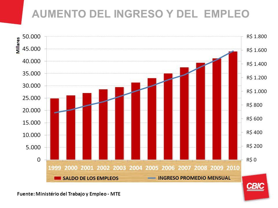 AUMENTO DEL INGRESO Y DEL EMPLEO Fuente: Ministério del Trabajo y Empleo - MTE