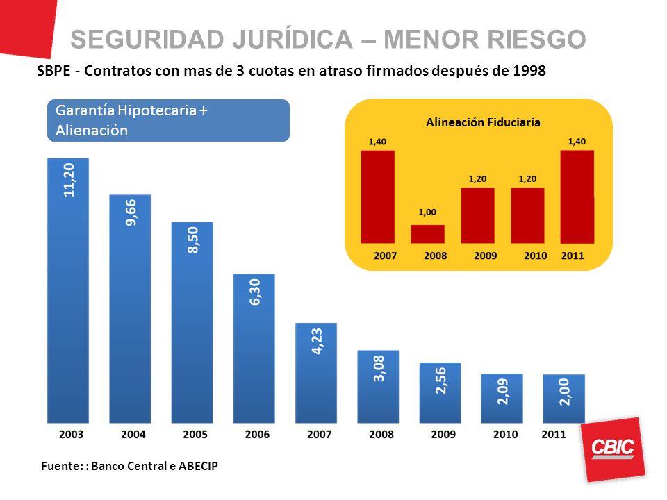 Fuente: : Banco Central e ABECIP SBPE - Contratos con mas de 3 cuotas en atraso firmados después de 1998 Garantía Hipotecaria + Alienación SEGURIDAD JURÍDICA – MENOR RIESGO