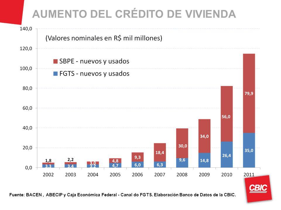 AUMENTO DEL CRÉDITO DE VIVIENDA Fuente: BACEN, ABECIP y Caja Económica Federal - Canal do FGTS.