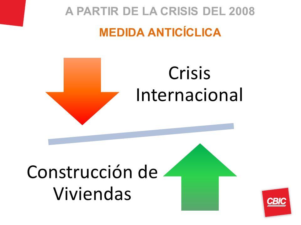 A PARTIR DE LA CRISIS DEL 2008 MEDIDA ANTICÍCLICA Crisis Internacional Construcción de Viviendas