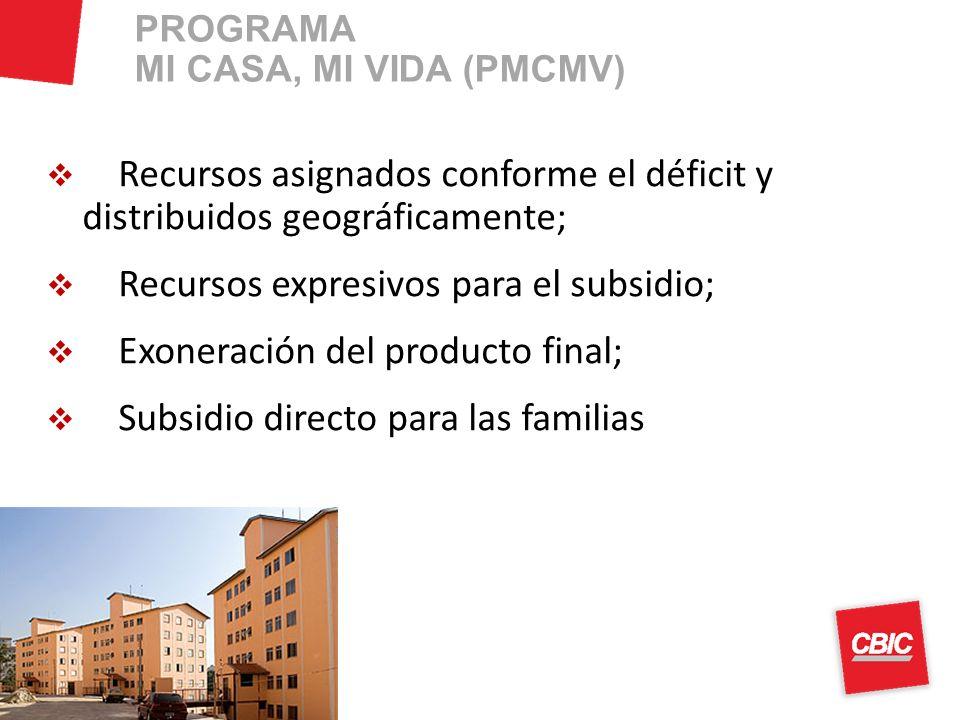 Recursos asignados conforme el déficit y distribuidos geográficamente; Recursos expresivos para el subsidio; Exoneración del producto final; Subsidio directo para las familias PROGRAMA MI CASA, MI VIDA (PMCMV)