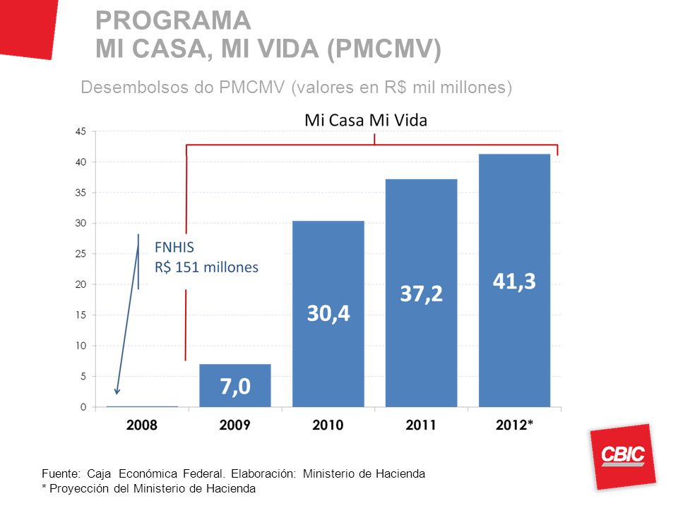PROGRAMA MI CASA, MI VIDA (PMCMV) Desembolsos do PMCMV (valores en R$ mil millones) Fuente: Caja Económica Federal.