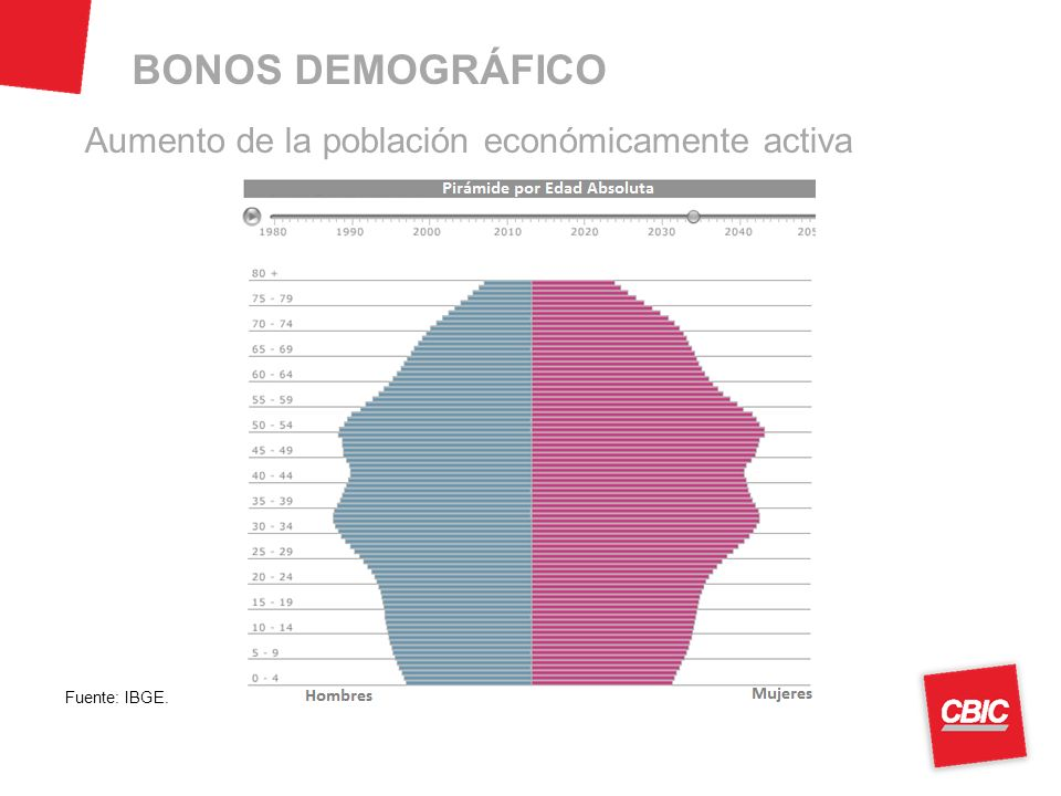 Aumento de la población económicamente activa Fuente: IBGE. BONOS DEMOGRÁFICO