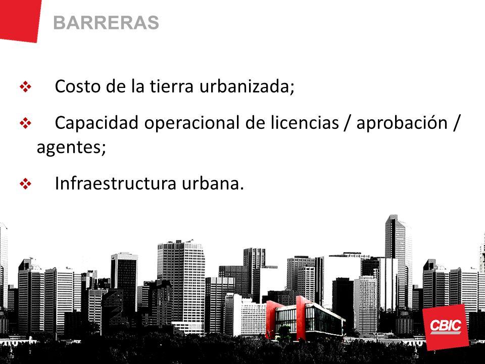 BARRERAS Costo de la tierra urbanizada; Capacidad operacional de licencias / aprobación / agentes; Infraestructura urbana.