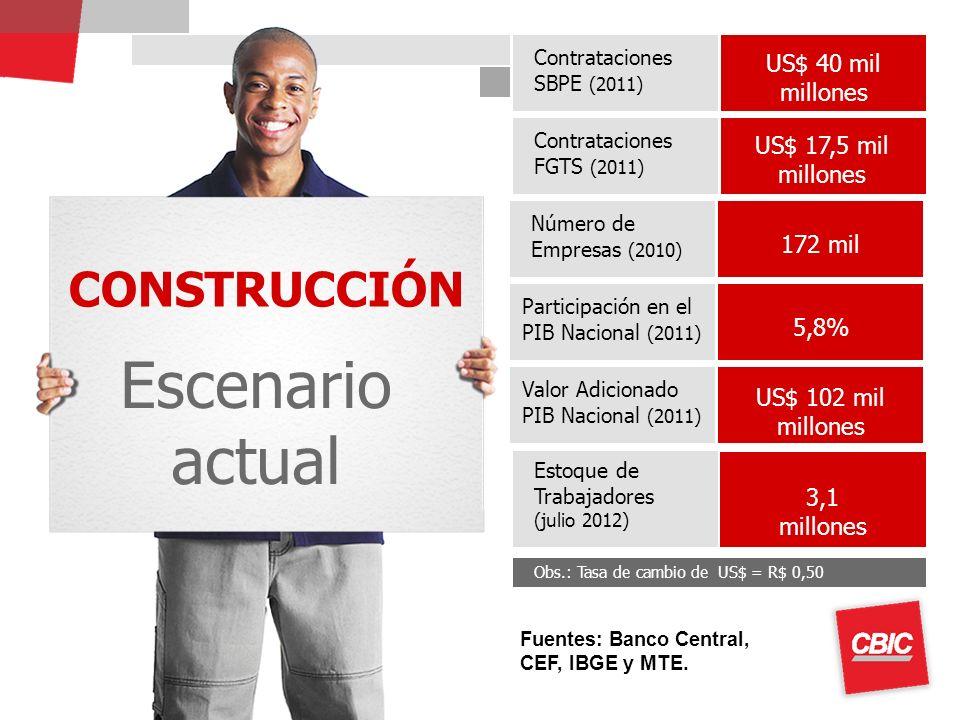 CONSTRUCCIÓN Escenario actual Contrataciones SBPE (2011) Obs.: Tasa de cambio de US$ = R$ 0,50 Estoque de Trabajadores (julio 2012) US$ 40 mil millones 3,1 millones Contrataciones FGTS (2011) US$ 17,5 mil millones Número de Empresas (2010) 172 mil Participación en el PIB Nacional (2011) 5,8% Valor Adicionado PIB Nacional (2011) US$ 102 mil millones Fuentes: Banco Central, CEF, IBGE y MTE.