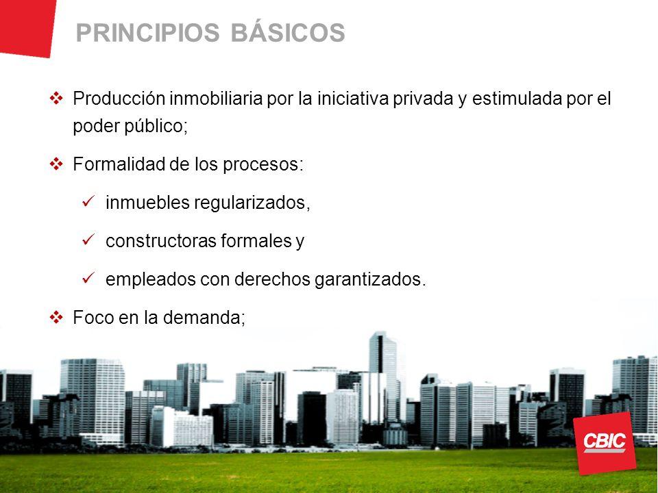 PRINCIPIOS BÁSICOS Producción inmobiliaria por la iniciativa privada y estimulada por el poder público; Formalidad de los procesos: inmuebles regularizados, constructoras formales y empleados con derechos garantizados.