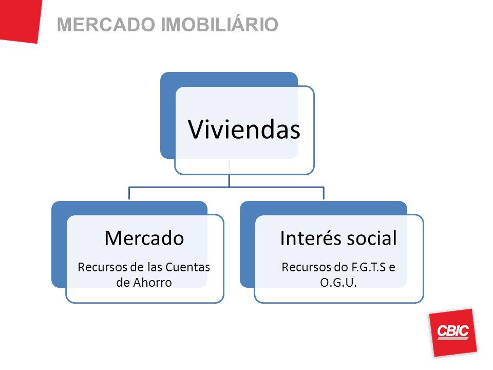 Viviendas Mercado Recursos de las Cuentas de Ahorro Interés social Recursos do F.G.T.S e O.G.U.