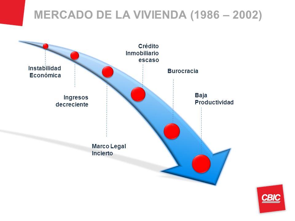 MERCADO DE LA VIVIENDA (1986 – 2002) Burocracia Instabilidad Económica Ingresos decreciente Crédito Inmobiliario escaso Marco Legal Incierto Baja Productividad