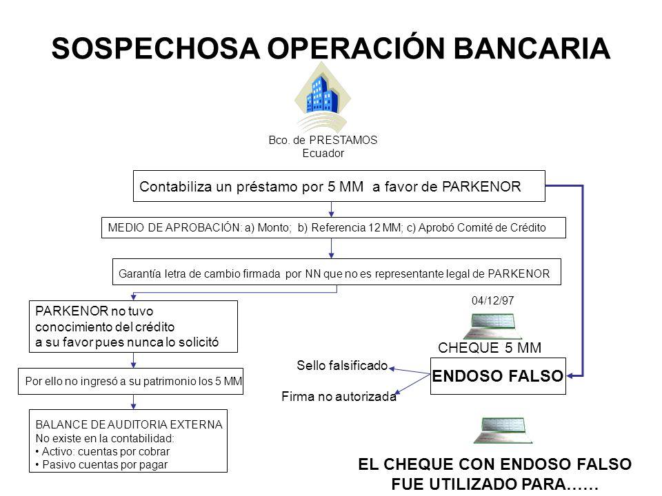 SOSPECHOSA OPERACIÓN BANCARIA Bco. de PRESTAMOS Ecuador Contabiliza un préstamo por 5 MM a favor de PARKENOR PARKENOR no tuvo conocimiento del crédito