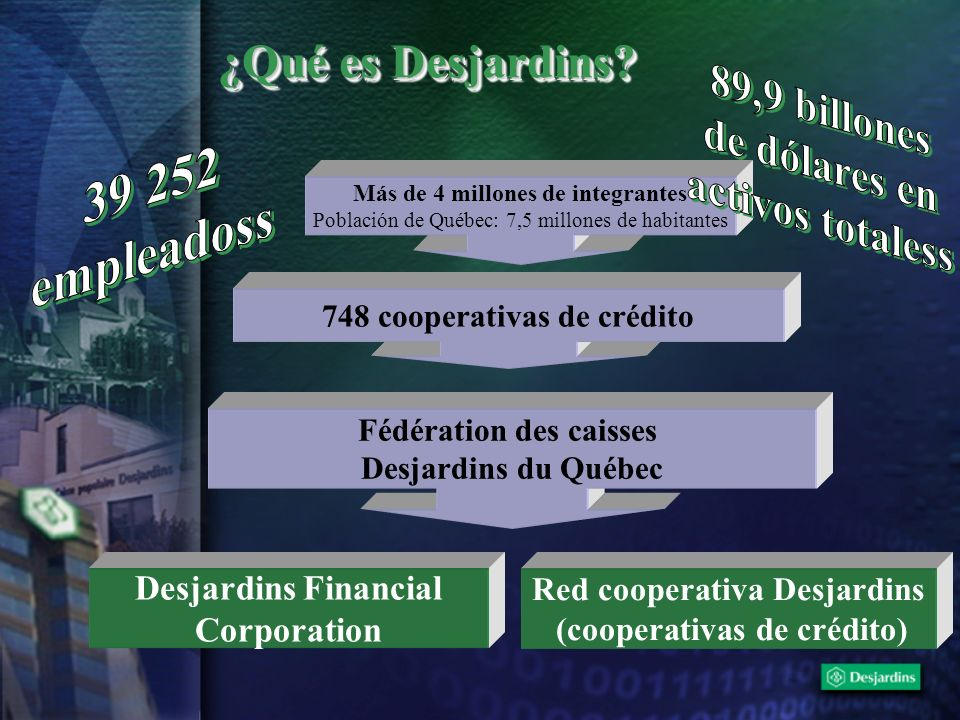 Más de 4 millones de integrantes Población de Québec: 7,5 millones de habitantes 748 cooperativas de crédito Fédération des caisses Desjardins du Québ
