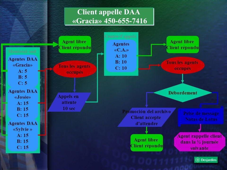 Client appelle DAA «Gracia» 450-655-7416 Client appelle DAA «Gracia» 450-655-7416 Agentes DAA «Gracia» A: 5 B: 5 C: 5 Agentes DAA «Josée» A: 15 B: 15