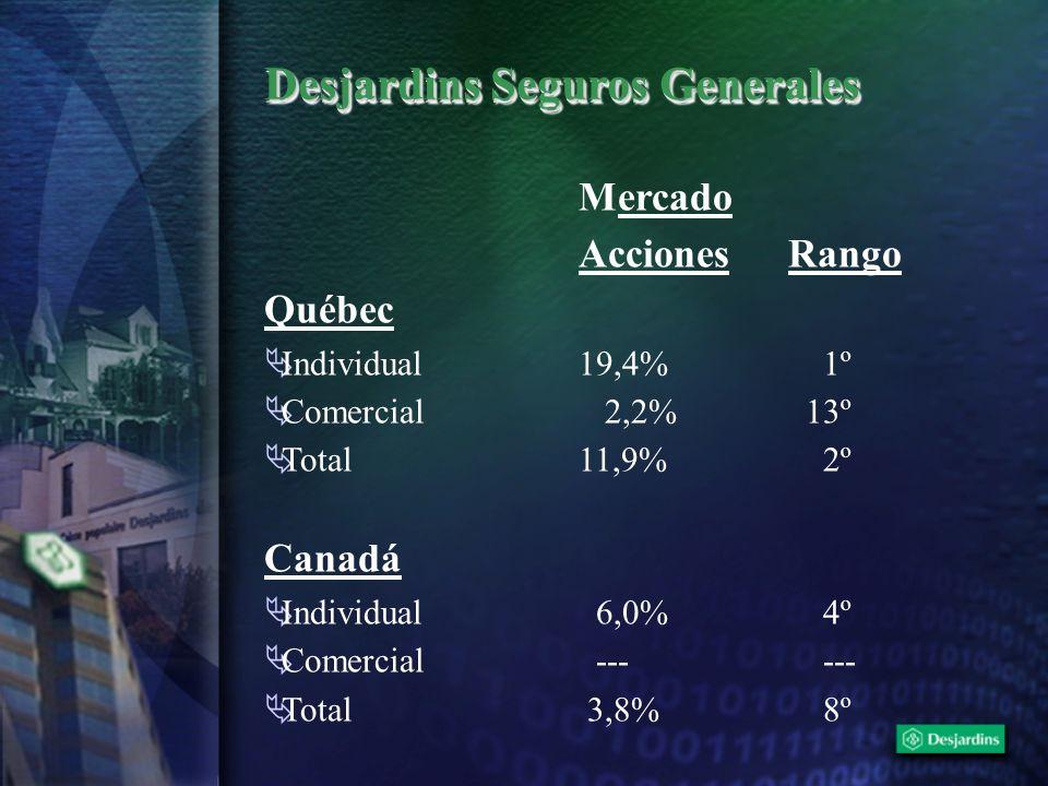 Desjardins Seguros Generales Mercado AccionesRango Québec Individual19,4% 1º Comercial 2,2% 13º Total11,9% 2º Canadá Individual 6,0% 4º Comercial ---
