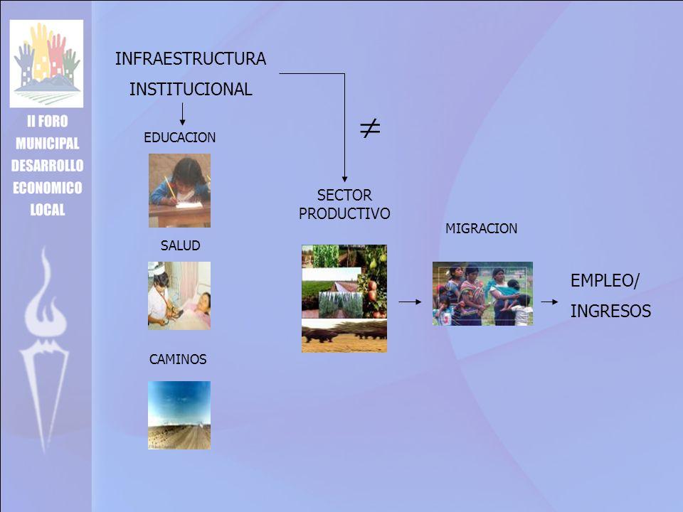 INFRAESTRUCTURA INSTITUCIONAL MIGRACION SALUD CAMINOS EDUCACION SECTOR PRODUCTIVO EMPLEO/ INGRESOS