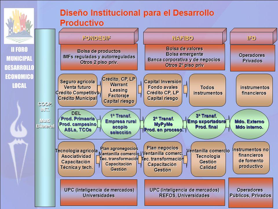 Diseño Institucional para el Desarrollo Productivo Bolsa de valores Bolsa emergente Banca corporativa y de negocios Otros 2º piso priv Bolsa de productos IMFs reguladas y autorreguladas Otros 2 piso priv.