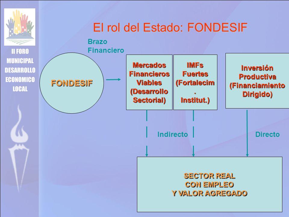 FONDESIF SECTOR REAL CON EMPLEO Y VALOR AGREGADO MercadosFinancierosViables(DesarrolloSectorial)IMFsFuertes (Fortalecim. Institut.) InversiónProductiv