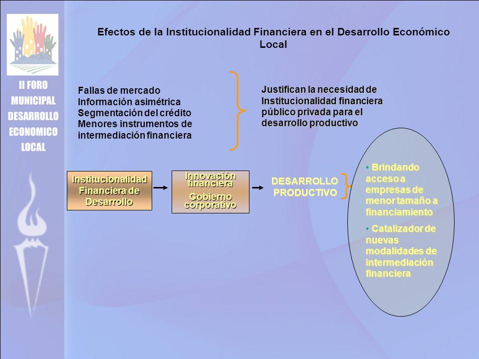 Efectos de la Institucionalidad Financiera en el Desarrollo Económico Local Fallas de mercado Información asimétrica Segmentación del crédito Menores