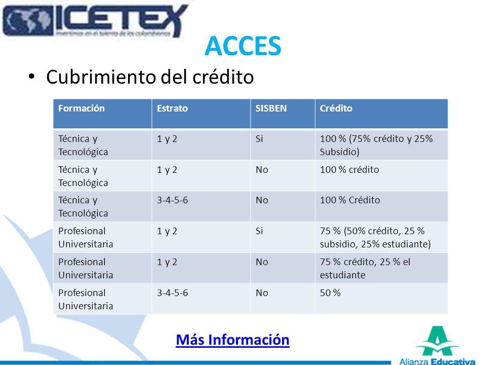 ACCES Cubrimiento del crédito FormaciónEstratoSISBENCrédito Técnica y Tecnológica 1 y 2Si100 % (75% crédito y 25% Subsidio) Técnica y Tecnológica 1 y