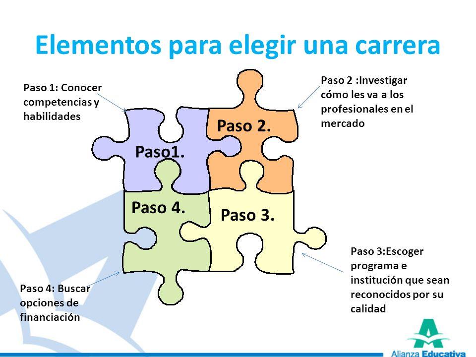ACCES Para seleccionar los beneficiarios del crédito ACCES se otorgan puntos teniendo en cuenta 4 criterios: 1.Estrato socioeconómico Se da un puntaje mayor a los estudiantes que sean de estrato 1 y 2.
