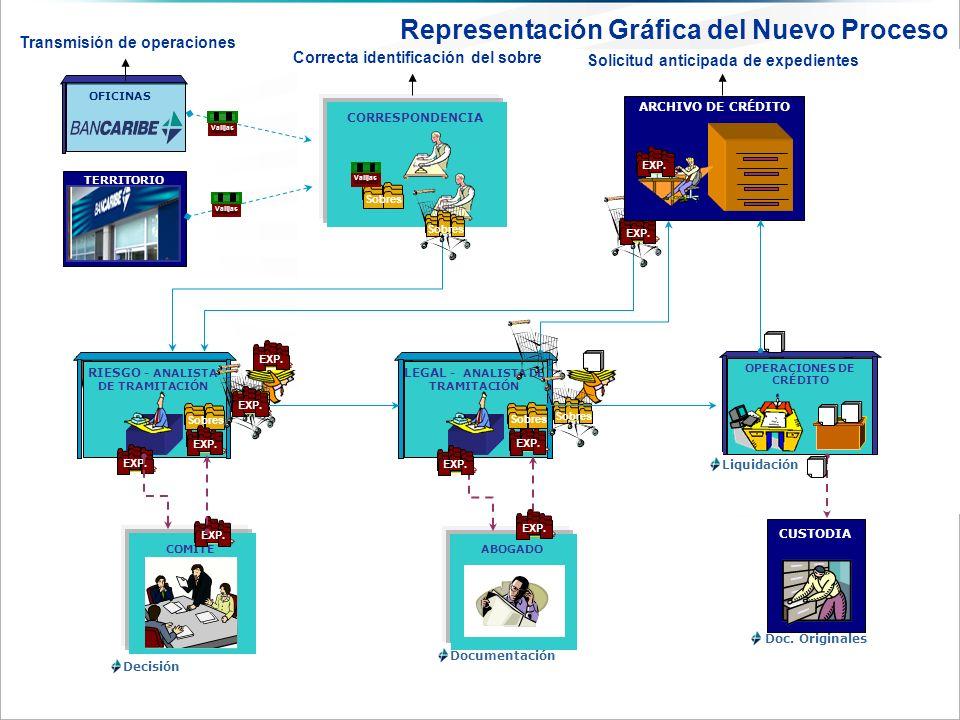 CORRESPONDENCIA RIESGO - ANALISTA DE TRAMITACIÓN OFICINAS CUSTODIA COMITÉ LEGAL - ANALISTA DE TRAMITACIÓN TERRITORIO OPERACIONES DE CRÉDITO Sobres EXP.