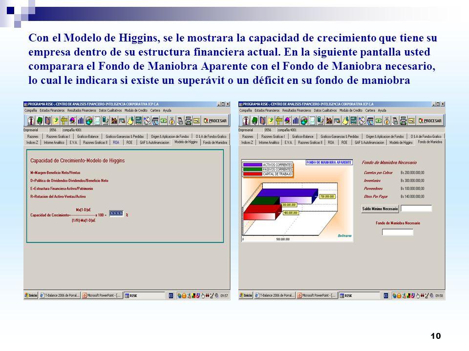 10 Con el Modelo de Higgins, se le mostrara la capacidad de crecimiento que tiene su empresa dentro de su estructura financiera actual. En la siguient