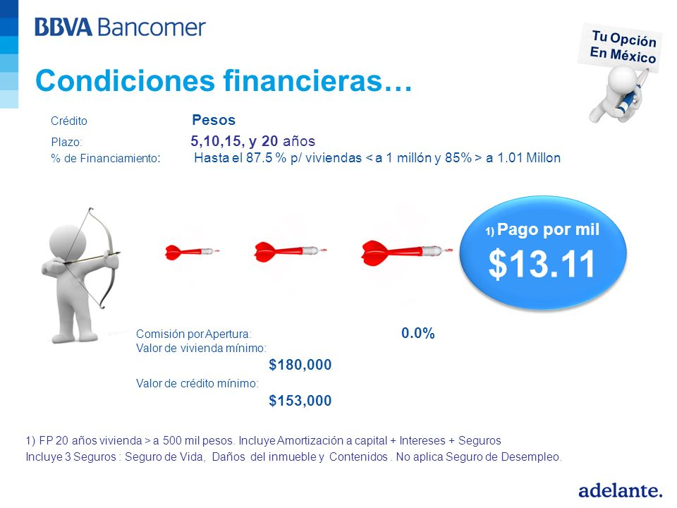 Condiciones financieras… 1) Pago por mil $13.11 Crédito Pesos Plazo: 5,10,15, y 20 años % de Financiamiento : Hasta el 87.5 % p/ viviendas a 1.01 Millon Comisión por Apertura: 0.0% Valor de vivienda mínimo: $180,000 Valor de crédito mínimo: $153,000 1) FP 20 años vivienda > a 500 mil pesos.