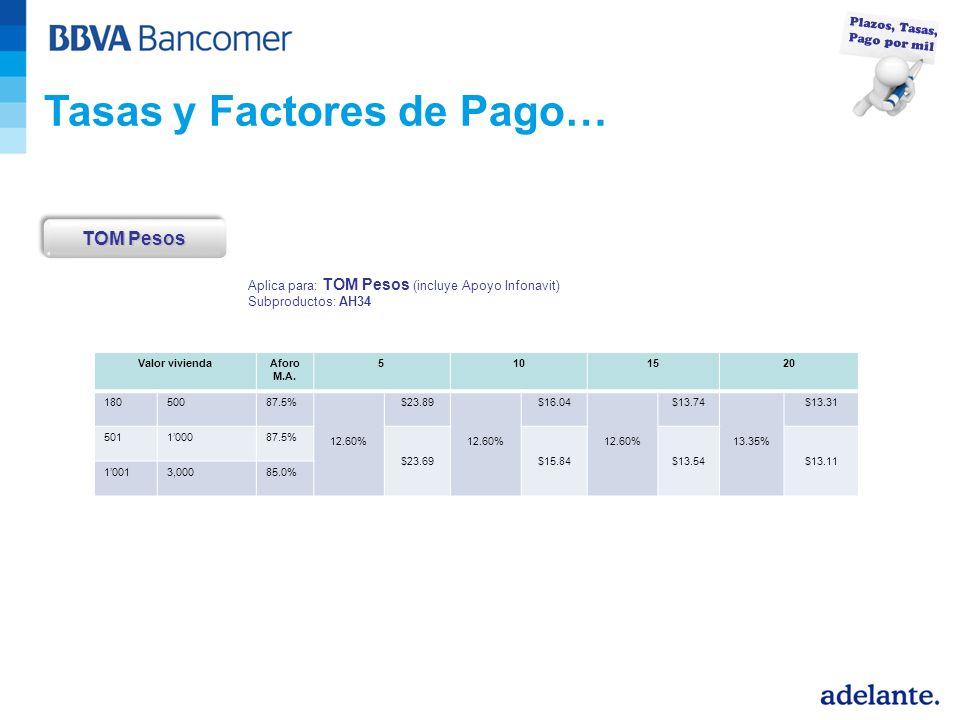 Tasas y Factores de Pago… TOM Pesos Plazos, Tasas, Pago por mil Aplica para: TOM Pesos (incluye Apoyo Infonavit) Subproductos: AH34 Valor viviendaAforo M.A.