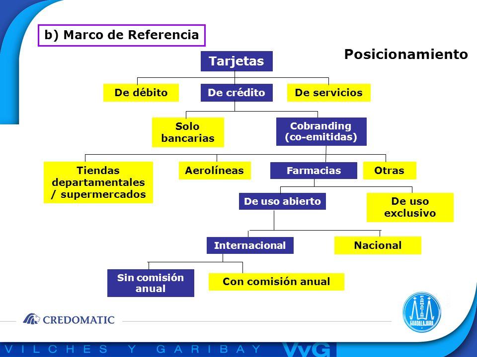 b) Marco de Referencia Posicionamiento Tarjetas De créditoDe serviciosDe débito Solo bancarias De uso abierto De uso exclusivo Nacional AerolíneasTien