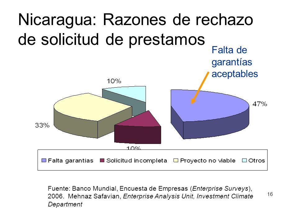 15 Nicaragua: ¿Quién Presenta Garantías.