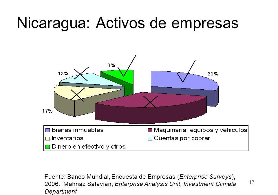 16 Nicaragua: Razones de rechazo de solicitud de prestamos Falta de garantías aceptables Fuente: Banco Mundial, Encuesta de Empresas (Enterprise Surveys), 2006.