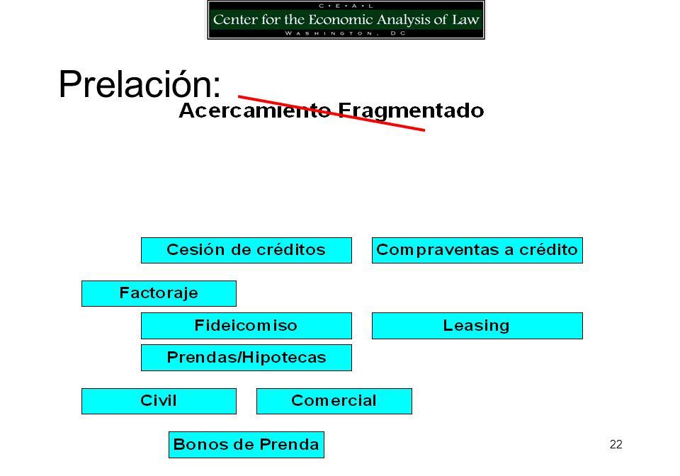 21 Constitución: Condiciones económicas claves: todos los bienes, todos los acreedores, descripción específica o universal, continuación en productos, bienes futuros, sin costos por ley