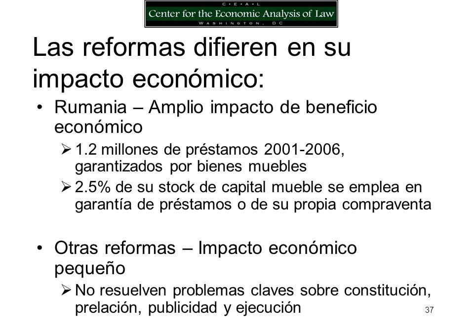 36 … porque las reformas difieren en su impacto económico Indicador: Créditos con garantía mobiliaria como porcentaje del capital mobiliario en el país