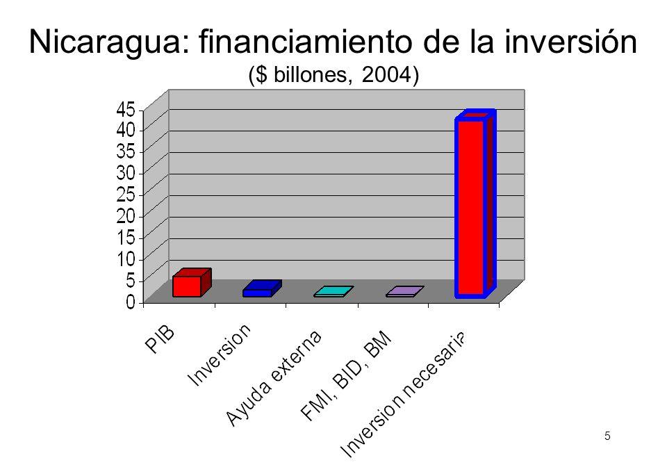 4 Nicaragua: financiamiento de la inversión ($ billones, 2004)