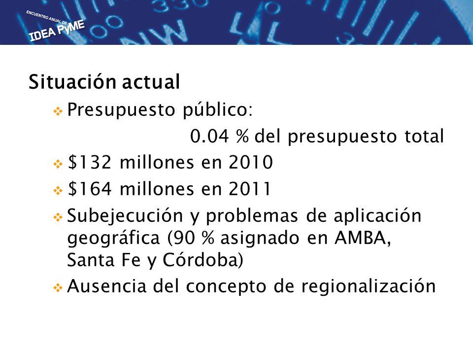 Situación actual Presupuesto público: 0.04 % del presupuesto total $132 millones en 2010 $164 millones en 2011 Subejecución y problemas de aplicación