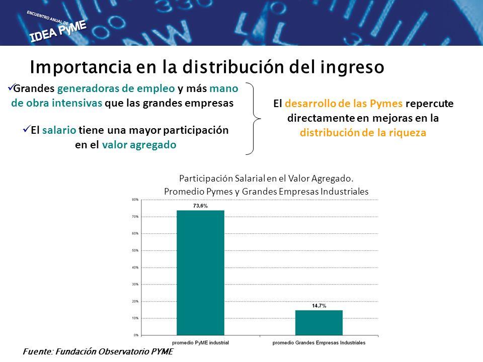 Importancia en la distribución del ingreso El desarrollo de las Pymes repercute directamente en mejoras en la distribución de la riqueza Grandes gener