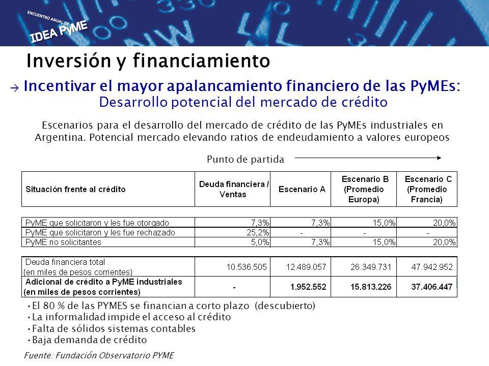 Desarrollo potencial del mercado de crédito Escenarios para el desarrollo del mercado de crédito de las PyMEs industriales en Argentina. Potencial mer