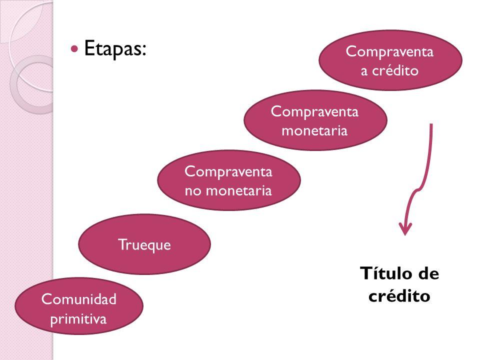 Etapas: Comunidad primitiva Trueque Compraventa no monetaria Compraventa monetaria Compraventa a crédito Título de crédito