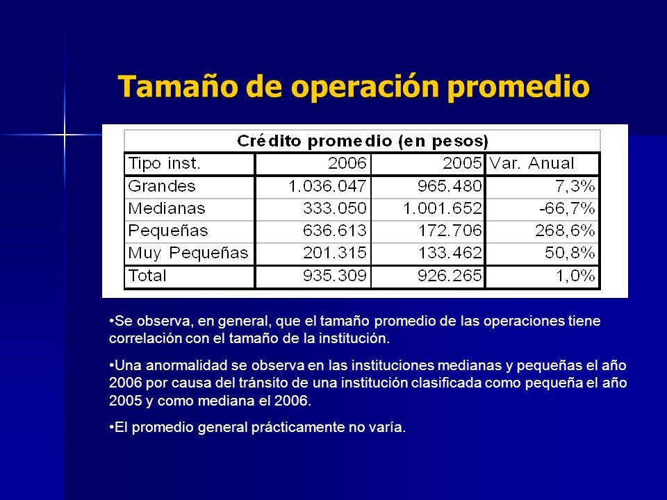 Tamaño de operación promedio Se observa, en general, que el tamaño promedio de las operaciones tiene correlación con el tamaño de la institución.