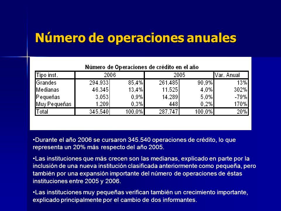 Número de operaciones anuales Durante el año 2006 se cursaron 345.540 operaciones de crédito, lo que representa un 20% más respecto del año 2005.