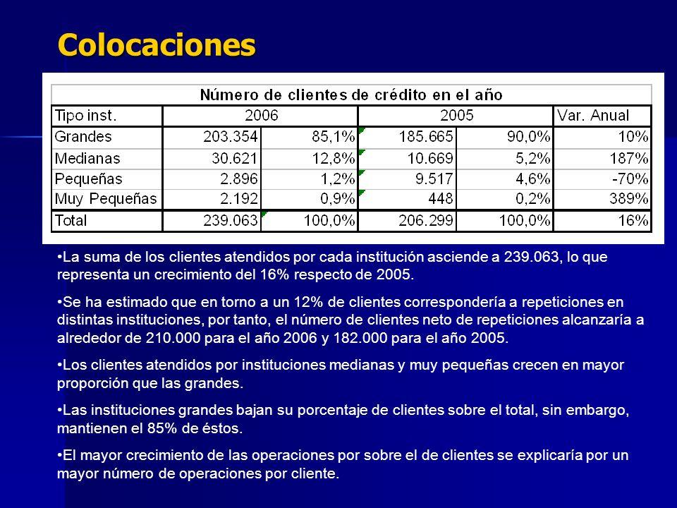 Colocaciones La suma de los clientes atendidos por cada institución asciende a 239.063, lo que representa un crecimiento del 16% respecto de 2005.