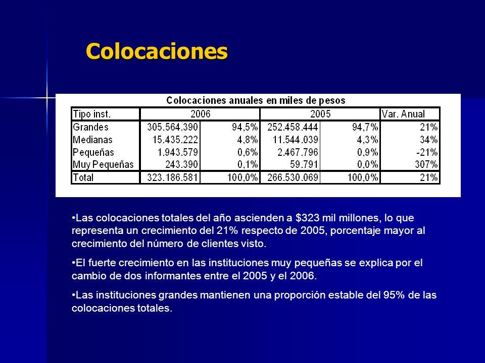 Colocaciones Las colocaciones totales del año ascienden a $323 mil millones, lo que representa un crecimiento del 21% respecto de 2005, porcentaje mayor al crecimiento del número de clientes visto.