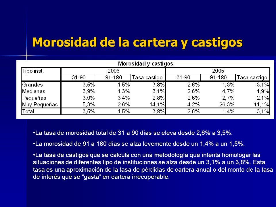 Morosidad de la cartera y castigos La tasa de morosidad total de 31 a 90 días se eleva desde 2,6% a 3,5%.
