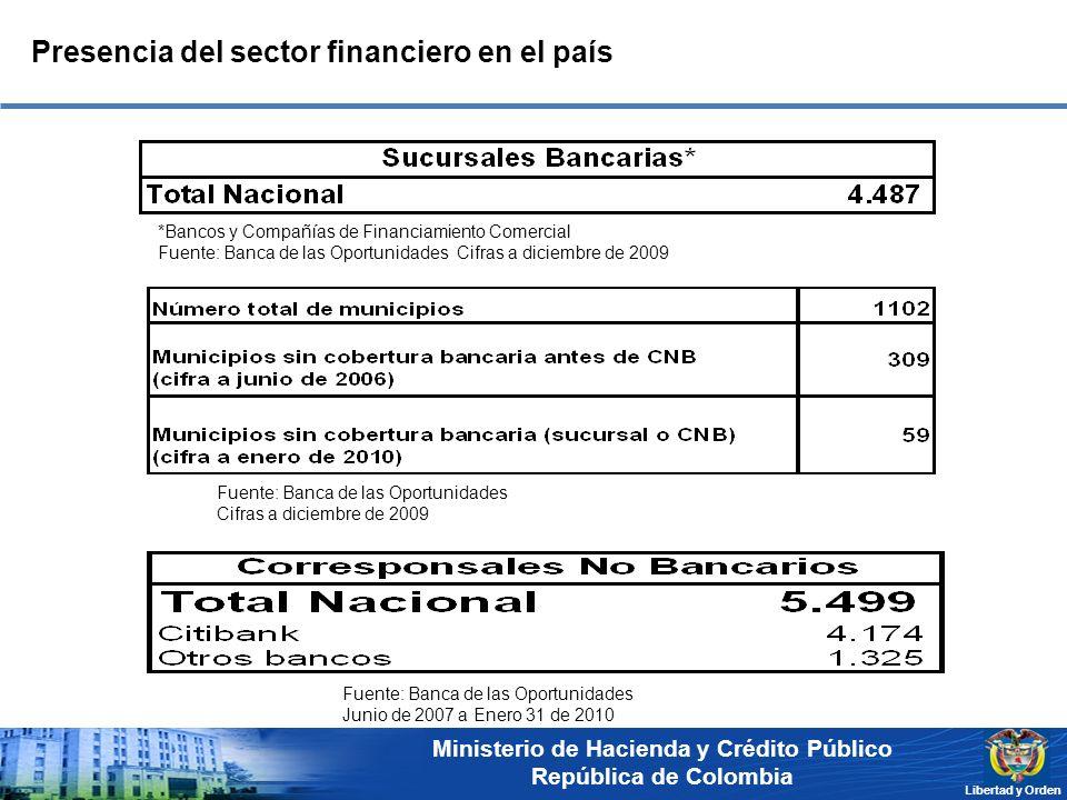 Ministerio de Hacienda y Crédito Público República de Colombia Libertad y Orden Presencia del sector financiero en el país Fuente: Banca de las Oportu