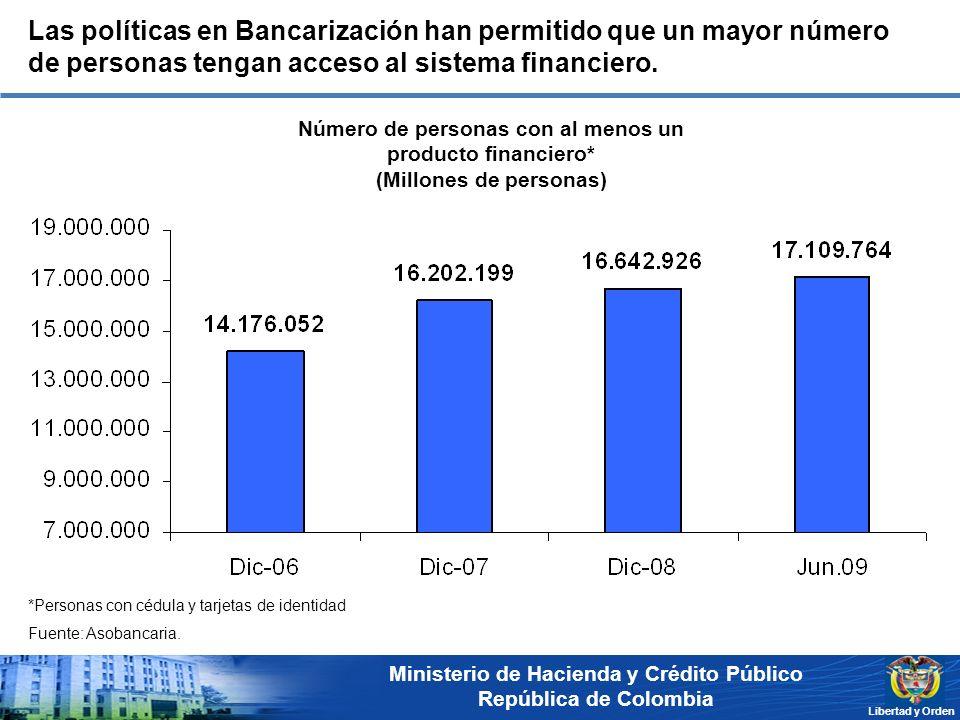 Ministerio de Hacienda y Crédito Público República de Colombia Libertad y Orden Número de personas con al menos un producto financiero* (Millones de p