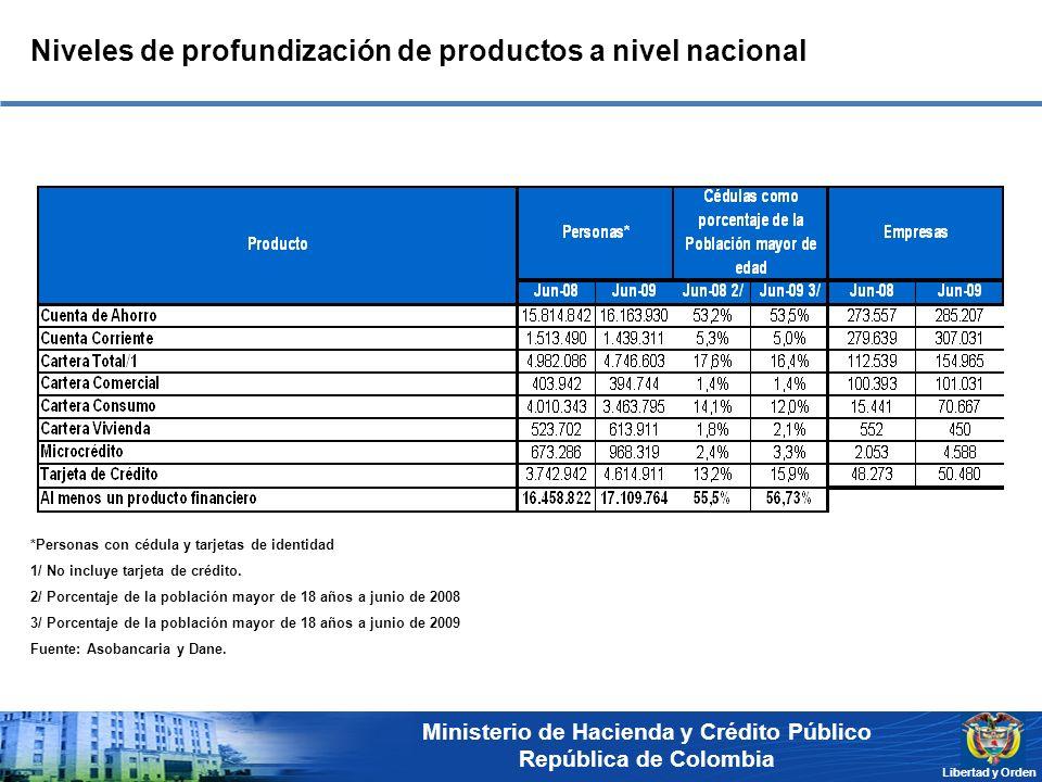 Ministerio de Hacienda y Crédito Público República de Colombia Libertad y Orden *Personas con cédula y tarjetas de identidad 1/ No incluye tarjeta de crédito.