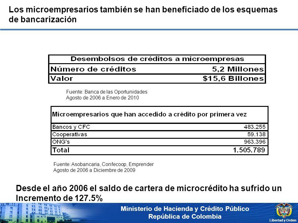Ministerio de Hacienda y Crédito Público República de Colombia Libertad y Orden Los microempresarios también se han beneficiado de los esquemas de ban
