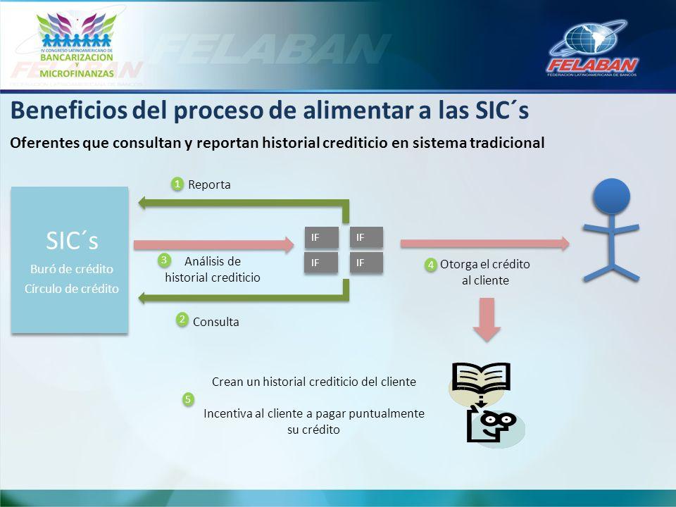Beneficios del proceso de alimentar a las SIC´s Oferentes que consultan y reportan historial crediticio en sistema tradicional IF SIC´s Buró de crédit